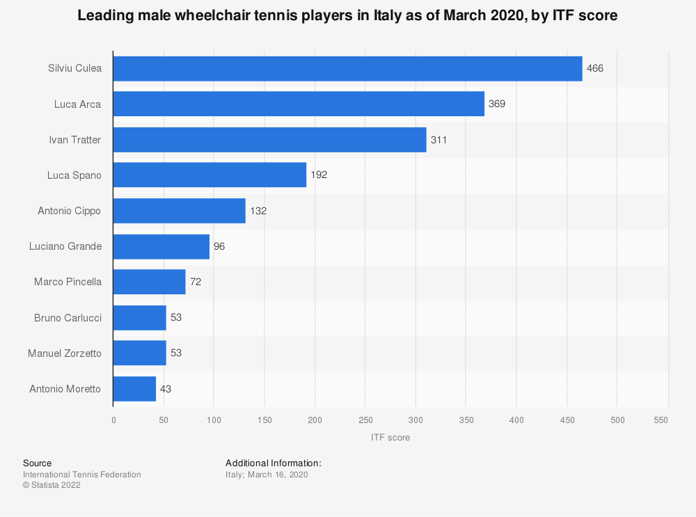 Statistic: Leading male wheelchair tennis players in Italy as of March 2020, by ITF score | Statista