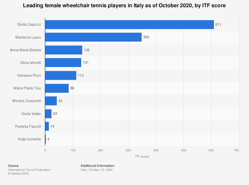 Statistic: Leading female wheelchair tennis players in Italy as of October 2020, by ITF score | Statista
