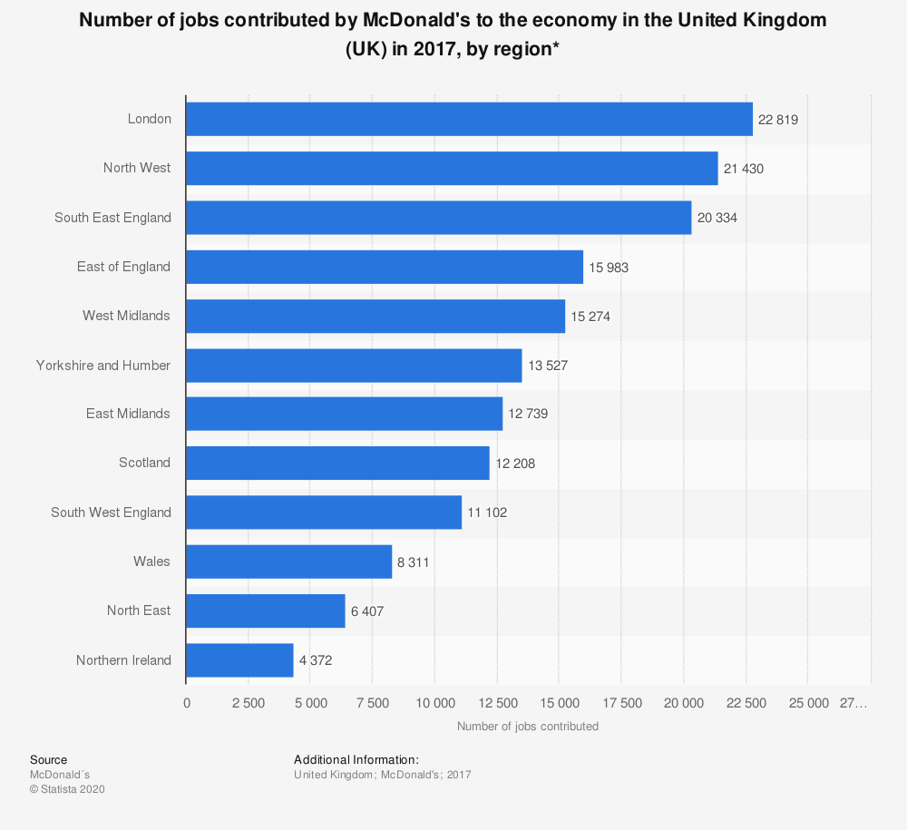 Statistic: Number of jobs contributed by McDonald's to the economy in the United Kingdom (UK) in 2017, by region*  | Statista