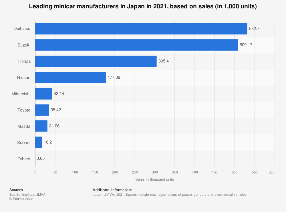 Statistic: Leading minicar manufacturers in Japan in 2019, based on sales (in 1,000 units) | Statista