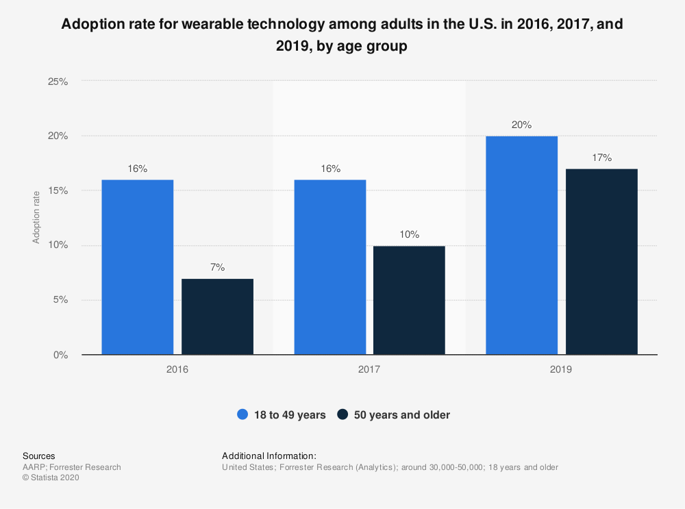 Statistic: Adoption rate for wearable technology among adults in the U.S. in 2016, 2017, and 2019, by age group | Statista