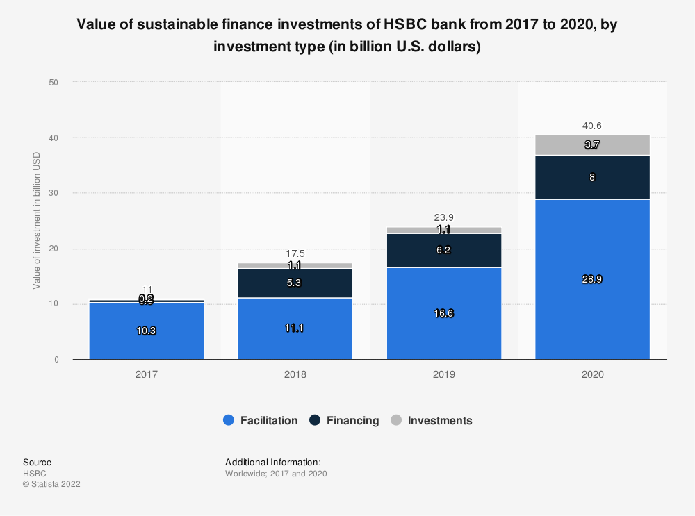 Statistic: Value of sustainable finance investment of HSBC bank from 2017 to 2019, by investment type* (in billion U.S. dollars) | Statista