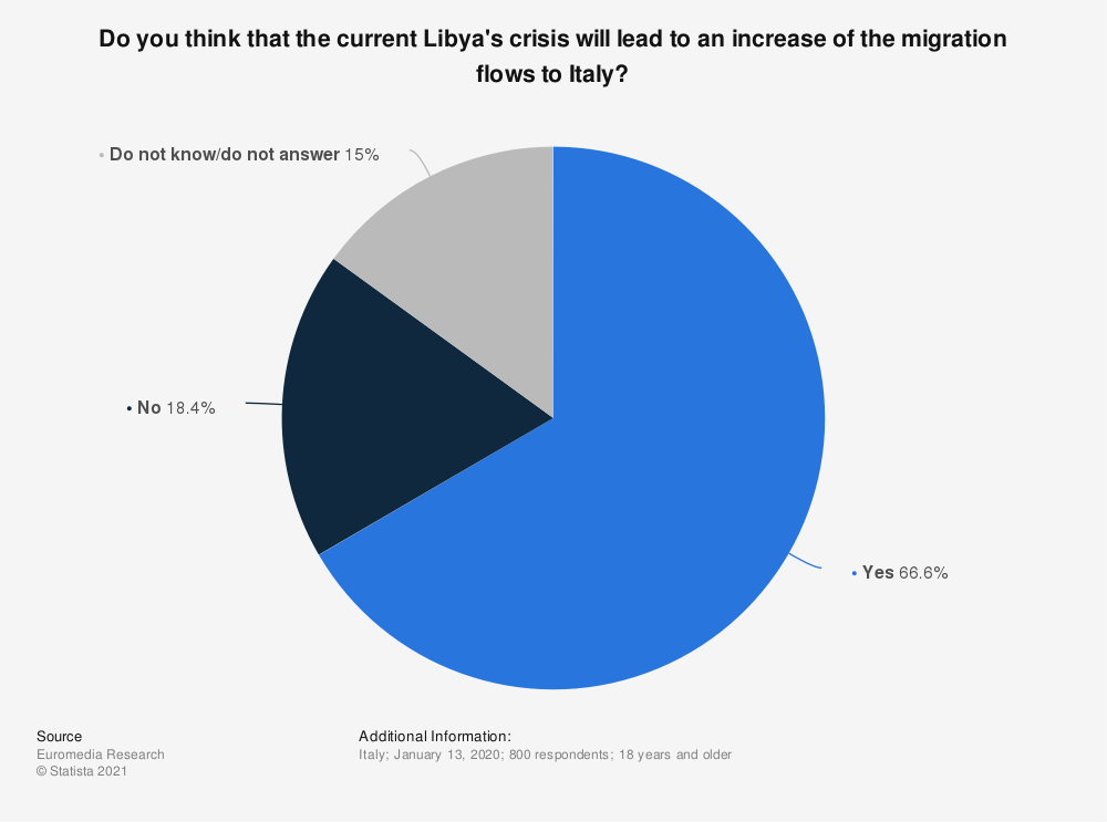 Statistic: Do you think that the current Libya's crisis will lead to an increase of the migration flows to Italy?  | Statista