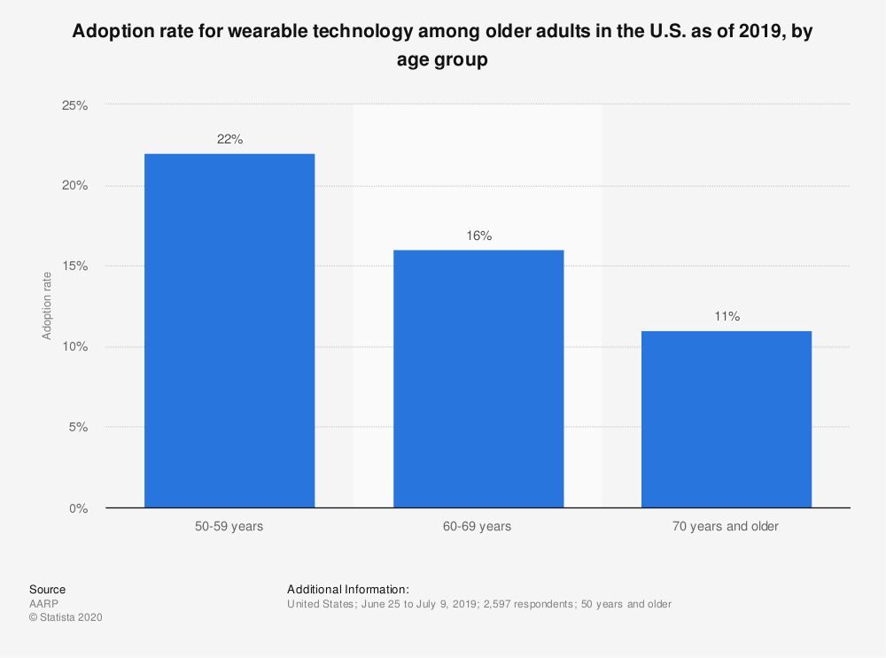 Statistic: Adoption rate for wearable technology among older adults in the U.S. as of 2019, by age group | Statista