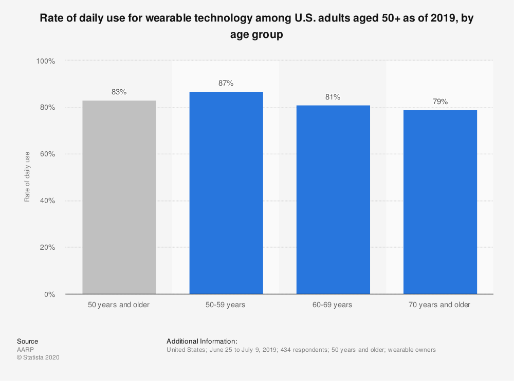 Statistic: Rate of daily use for wearable technology among U.S. adults aged 50+ as of 2019, by age group | Statista