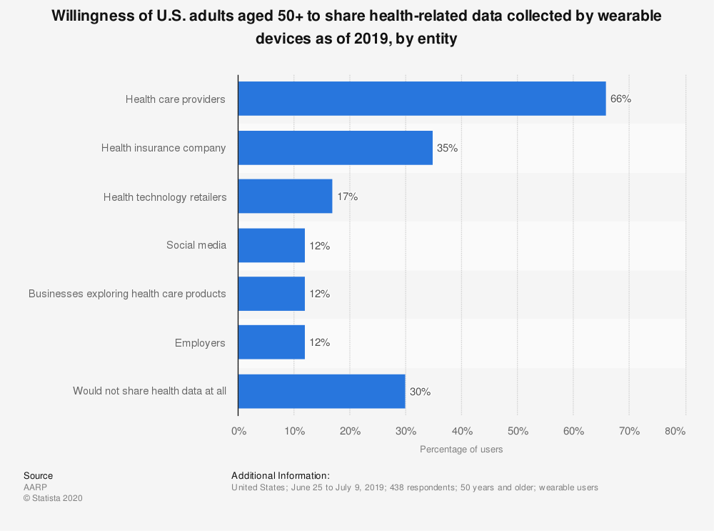 Statistic: Willingness of U.S. adults aged 50+ to share health-related data collected by wearable devices as of 2019, by entity | Statista