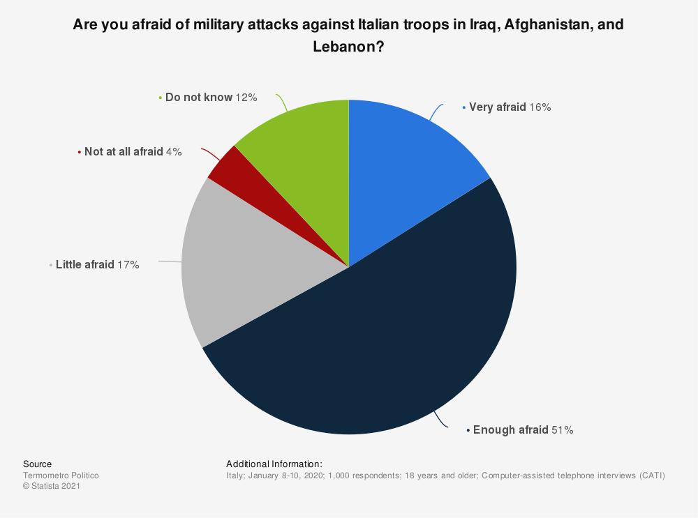 Statistic: Are you afraid of military attacks against Italian troops in Iraq, Afghanistan, and Lebanon? | Statista