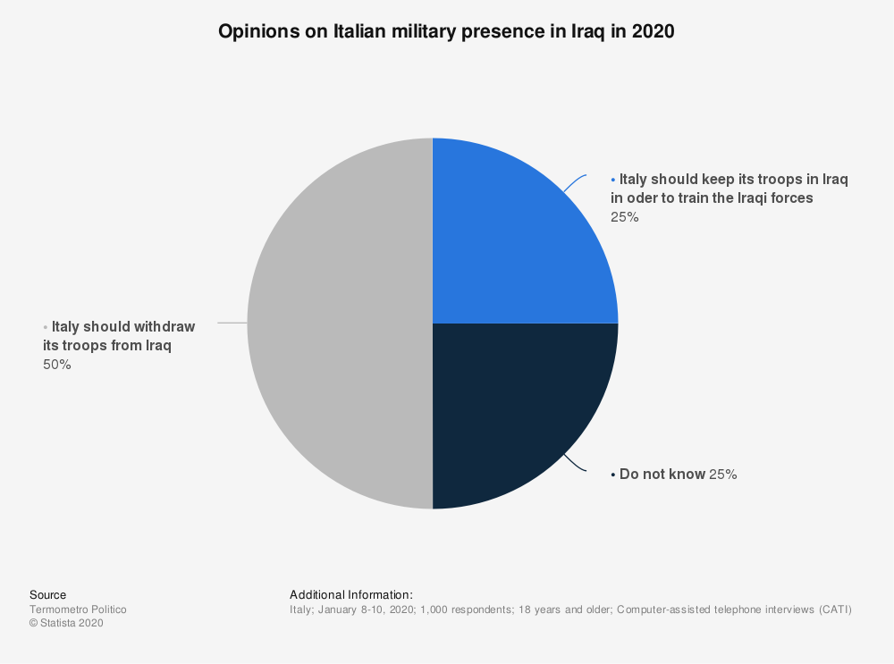 Statistic: Opinions on Italian military presence in Iraq in 2020 | Statista