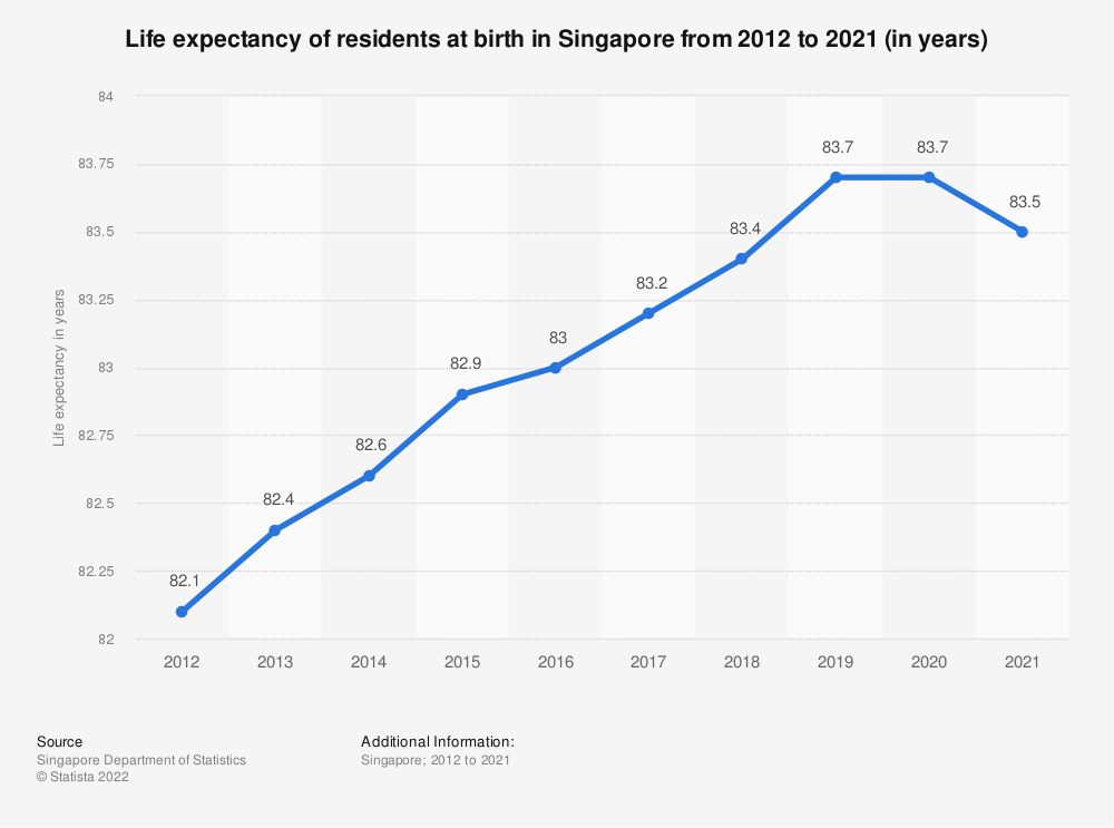 Statistic: Life expectancy of residents at birth in Singapore from 1980 to 2018 | Statista