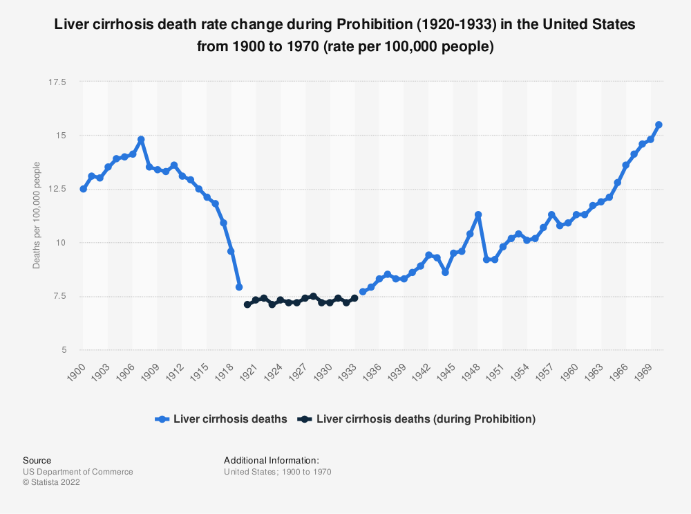 Statistic: Liver cirrhosis death rate change during Prohibition (1920-1933) in the United States from 1900 to 1970 (rate per 100,000 people) | Statista