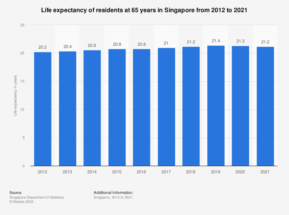 Statistic: Life expectancy of residents at 65 years in Singapore from 1980 to 2018   Statista
