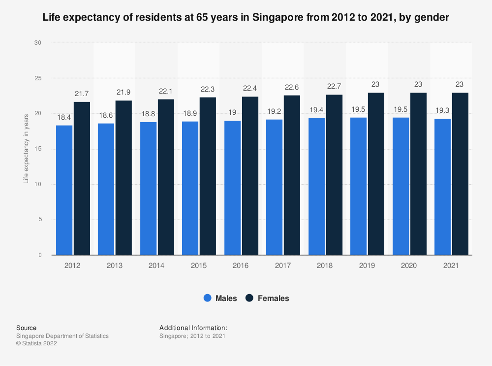 Statistic: Life expectancy of residents at 65 years in Singapore from 2010 to 2019, by gender   Statista