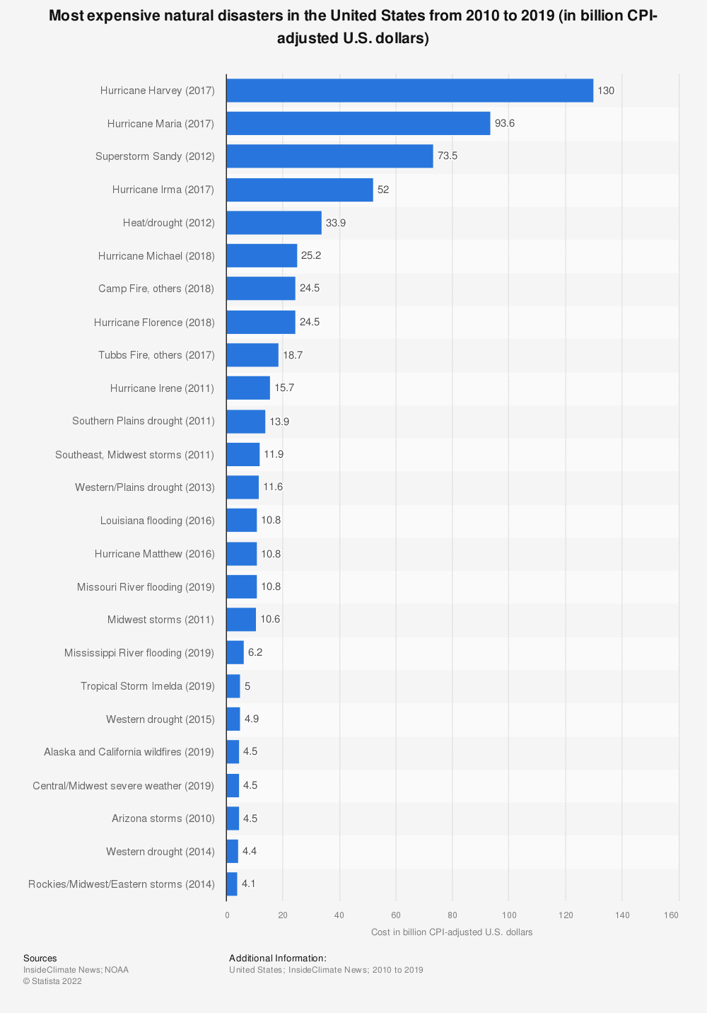 Statistic: Most expensive natural disasters in the United States from 2010 to 2019 (in billion CPI-adjusted U.S. dollars) | Statista