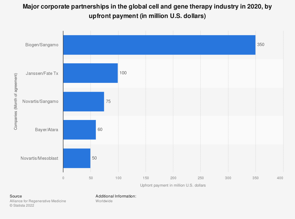 Statistic: Major corporate partnerships in the global cell and gene therapy industry in 2020, by upfront payment (in million U.S. dollars) | Statista