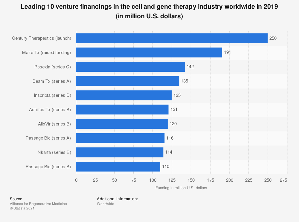 Statistic: Leading 10 venture financings in the cell and gene therapy industry worldwide in 2019 (in million U.S. dollars)   Statista