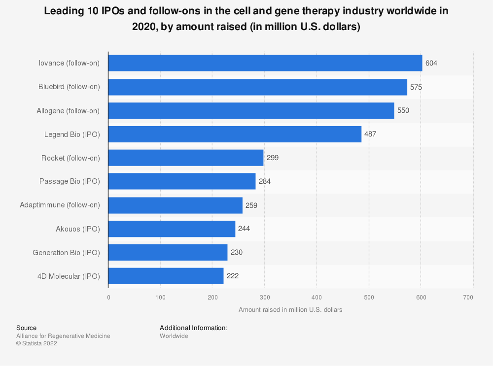 Statistic: Leading 10 IPOs and follow-ons in the cell and gene therapy industry worldwide in 2020, by amount raised (in million U.S. dollars) | Statista