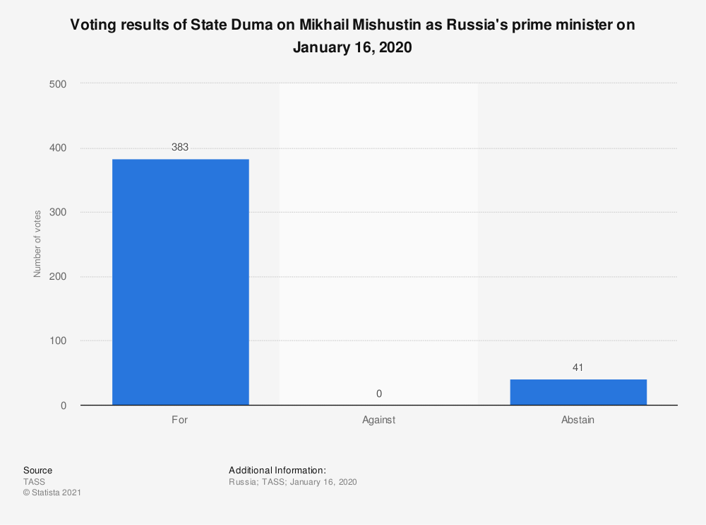 Statistic: Voting results of State Duma on Mikhail Mishustin as Russia's prime minister on January 16, 2020* | Statista