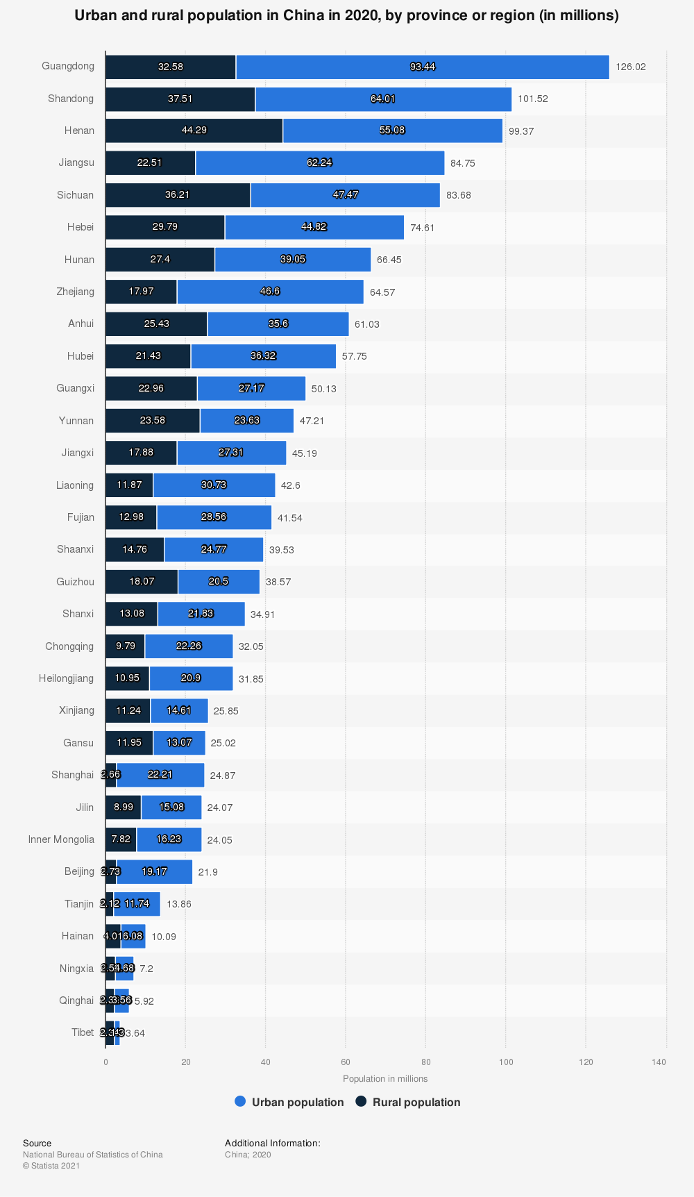 Statistic: Urban and rural population in China in 2019, by province or region (in millions) | Statista