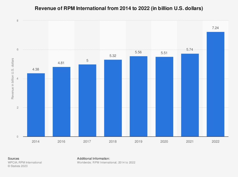 Statistic: Revenue of RPM International from 2014 to 2020 (in billion U.S. dollars)   Statista