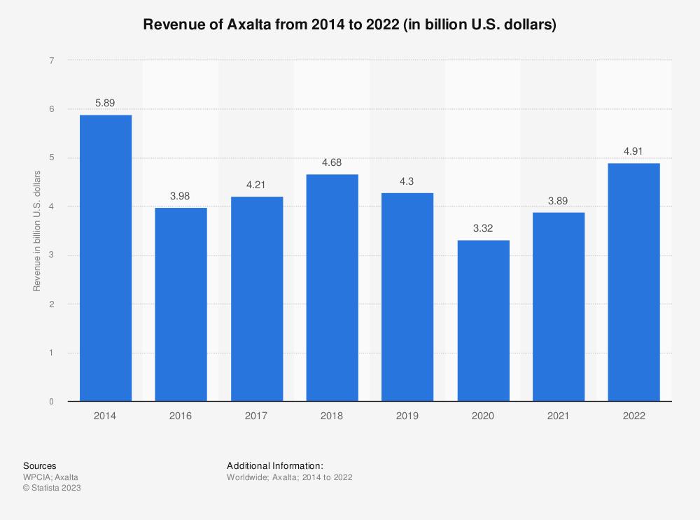 Statistic: Revenue of Axalta from 2014 to 2020 (in billion U.S. dollars) | Statista