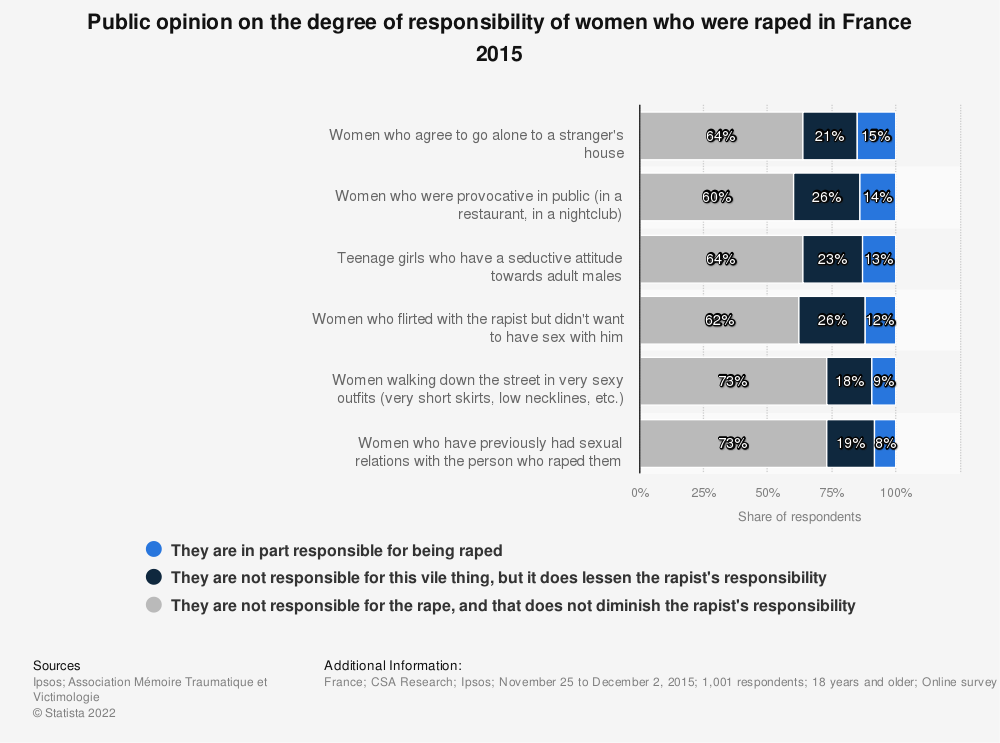 Statistic: Public opinion on the degree of responsibility of women who were raped in France 2015 | Statista
