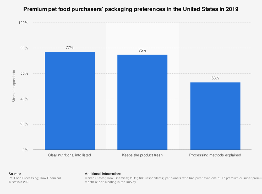 Statistic: Premium pet food purchasers' packaging preferences in the United States in 2019 | Statista