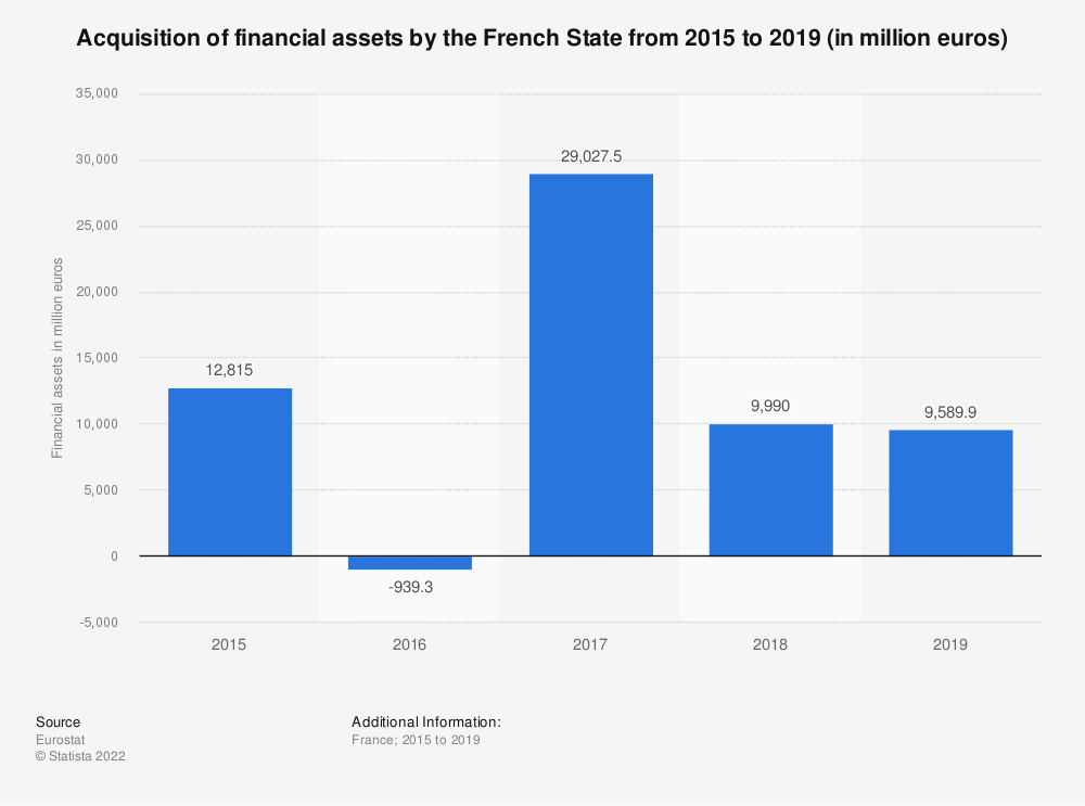 Statistic: Acquisition of financial assets by the French State from 2015 to 2019 (in million euros) | Statista
