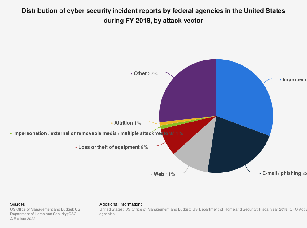 Statistic: Distribution of cyber security incident reports by federal agencies in the United States during FY 2018, by attack vector | Statista