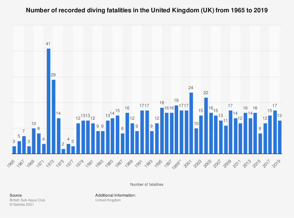 Statistic: Number of recorded diving fatalities in the United Kingdom (UK) from 1965 to 2019 | Statista