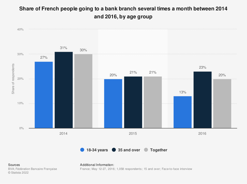 Statistic: Share of French people going to a bank branch several times a month between 2014 and 2016, by age group | Statista