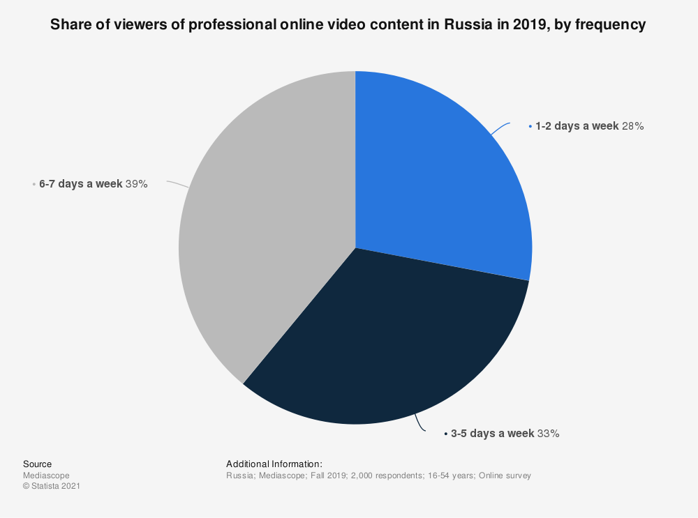 Statistic: Share of viewers of professional online video content in Russia in 2019, by frequency   Statista