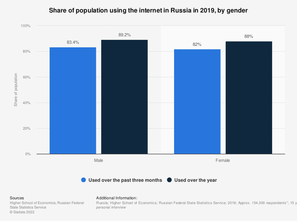 Statistic: Share of population using the internet in Russia in 2018, by gender | Statista