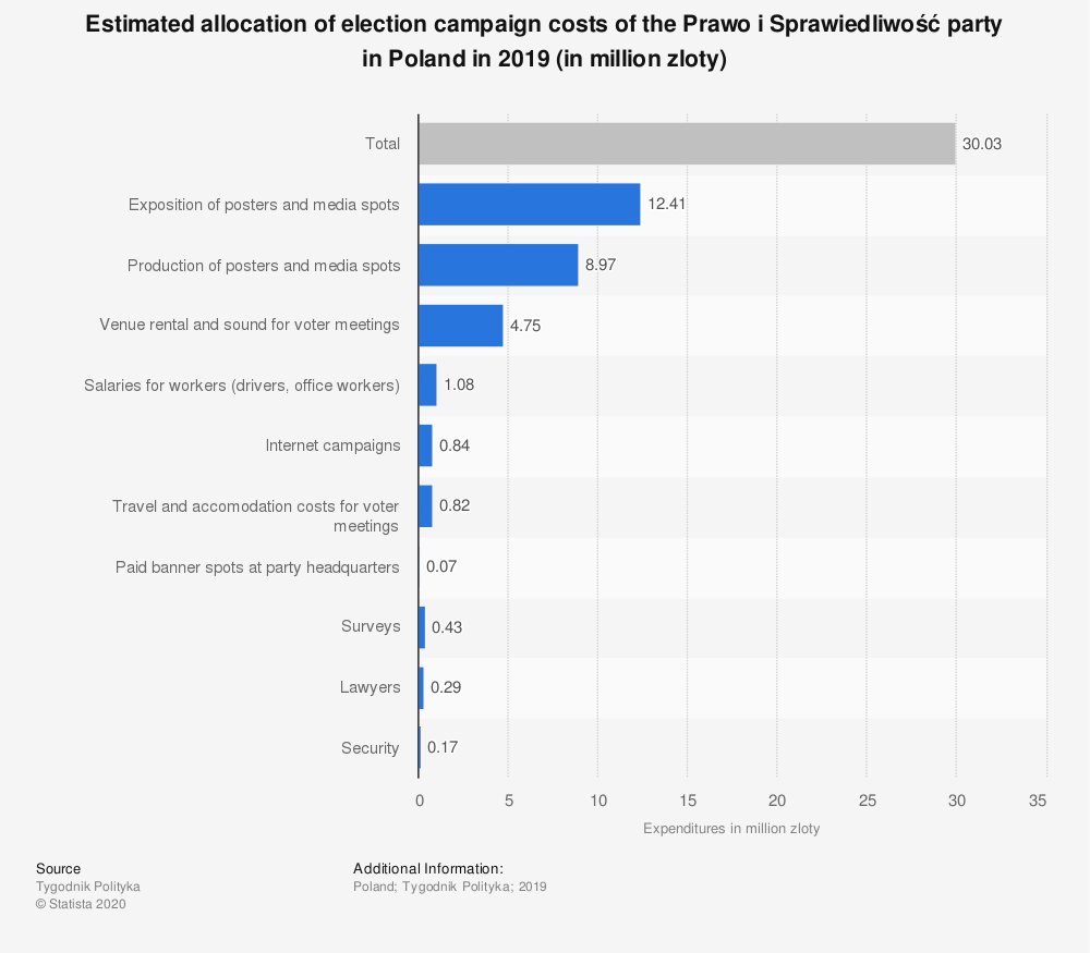 Statistic: Estimated allocation of election campaign costs of the Prawo i Sprawiedliwość party in Poland in 2019 (in million zloty) | Statista