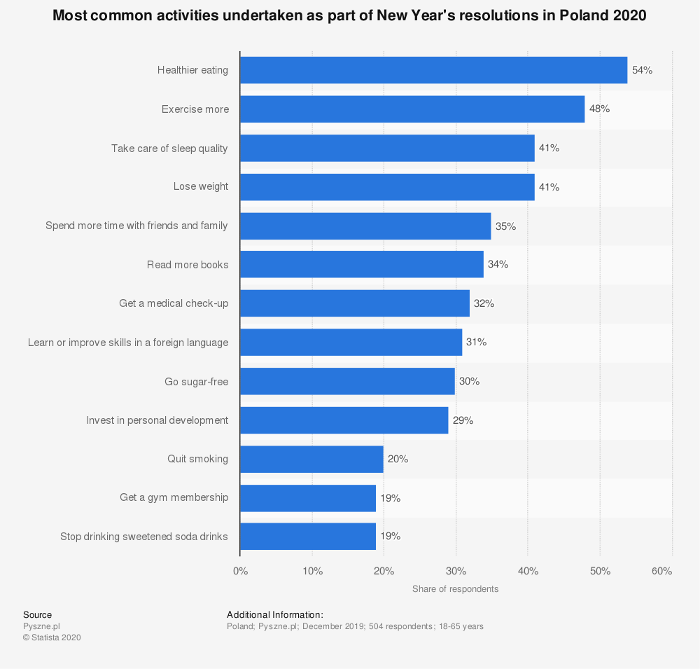 Statistic: Most common activities undertaken as part of New Year's resolutions in Poland 2020   Statista