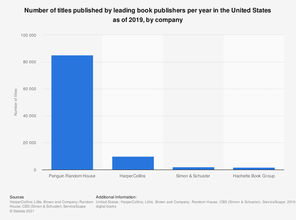 Statistic: Number of titles published by leading book publishers per year in the United States as of 2019, by company | Statista