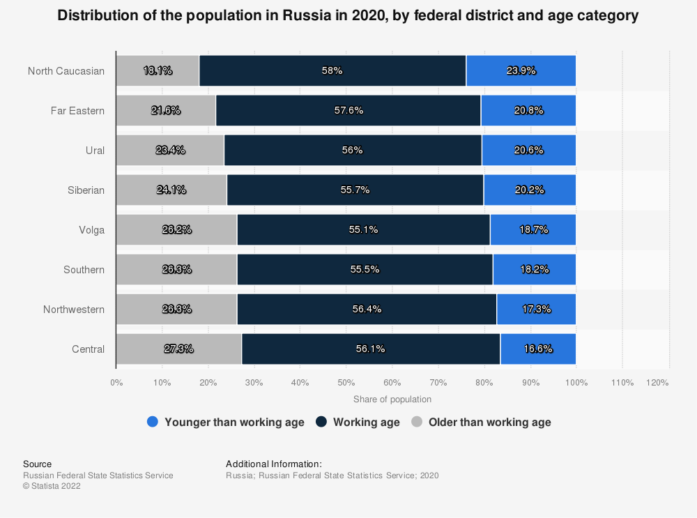 Statistic: Distribution of the population in Russia in 2018, by federal district and age category* | Statista