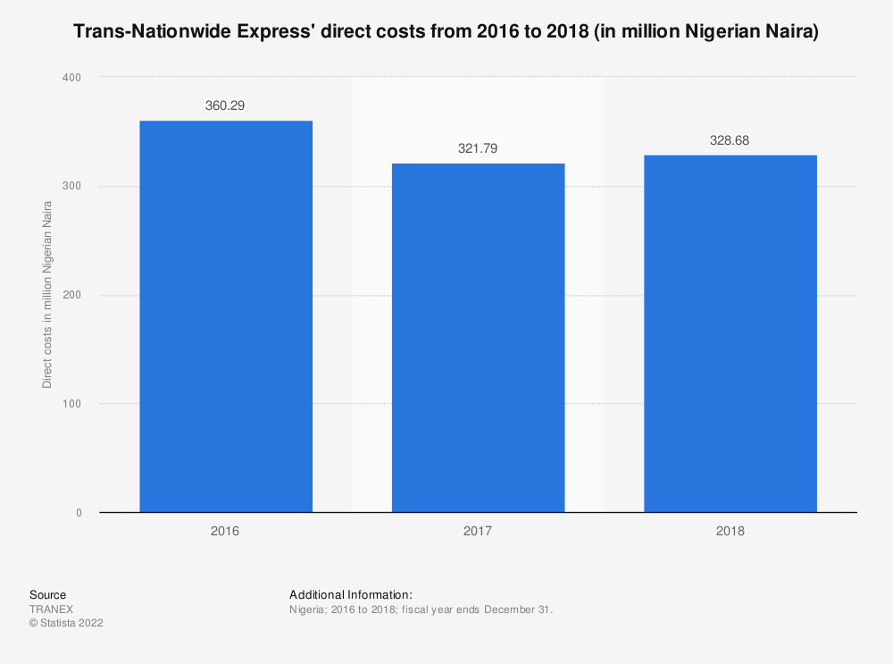 Statistic: Trans-Nationwide Express' direct costs from 2016 to 2018 (in million Nigerian Naira)   Statista