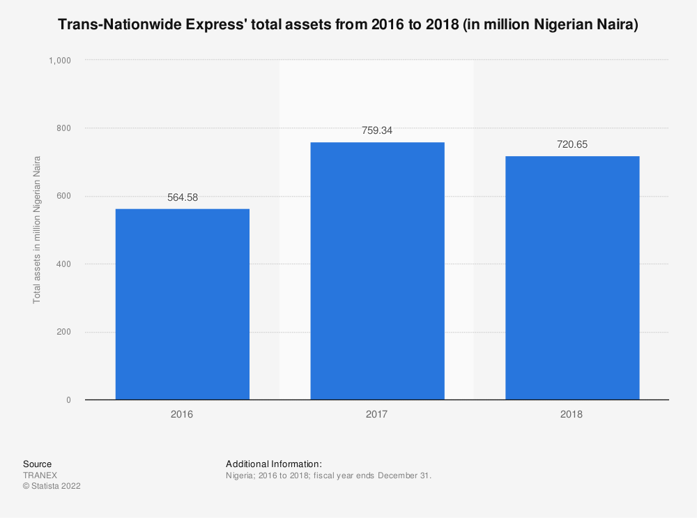Statistic: Trans-Nationwide Express' total assets from 2016 to 2018 (in million Nigerian Naira)   Statista