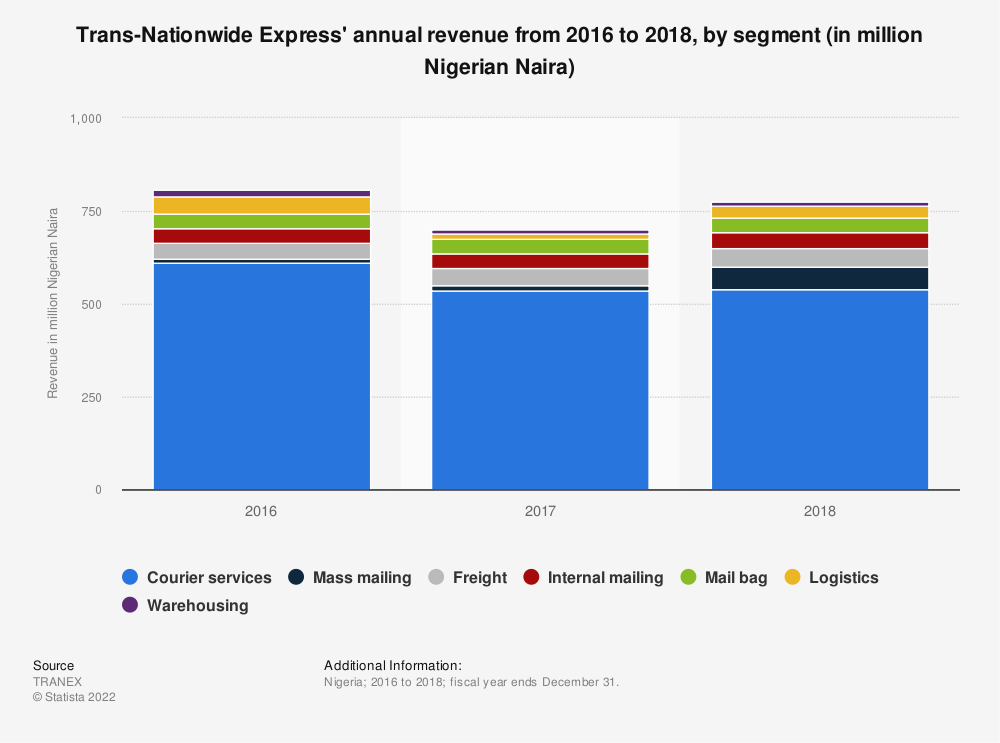 Statistic: Trans-Nationwide Express' annual revenue from 2016 to 2018, by segment (in million Nigerian Naira) | Statista
