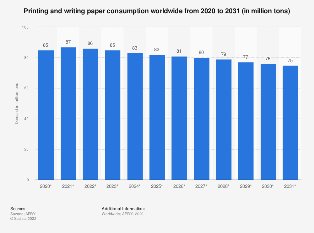 Statistic: Printing and writing paper demand worldwide from 2018 to 2030 (in million tons) | Statista