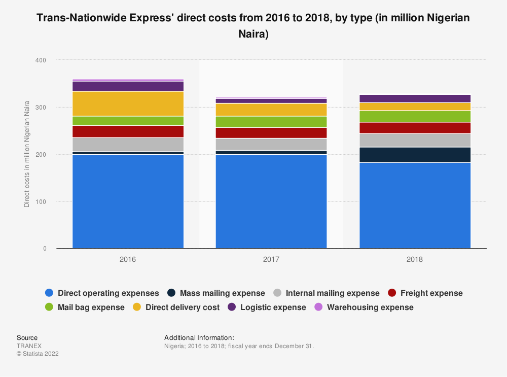 Statistic: Trans-Nationwide Express' direct costs from 2016 to 2018, by type (in million Nigerian Naira) | Statista