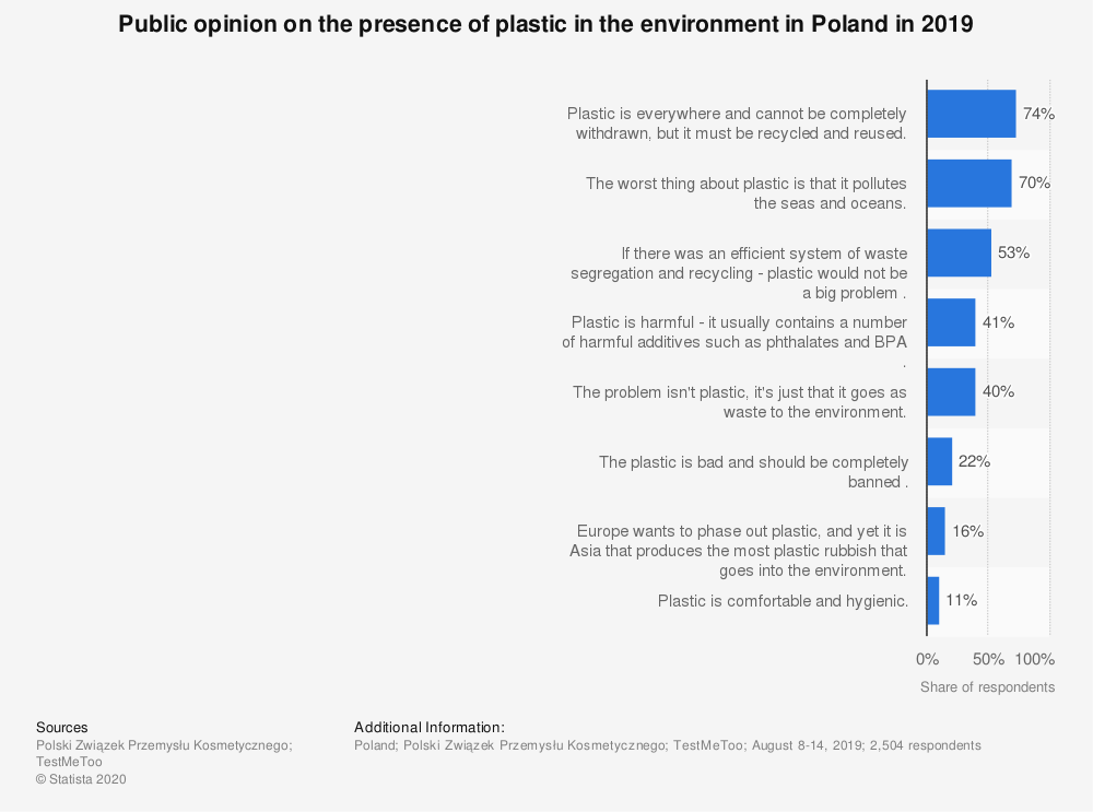 Statistic: Public opinion on the presence of plastic in the environment in Poland in 2019 | Statista