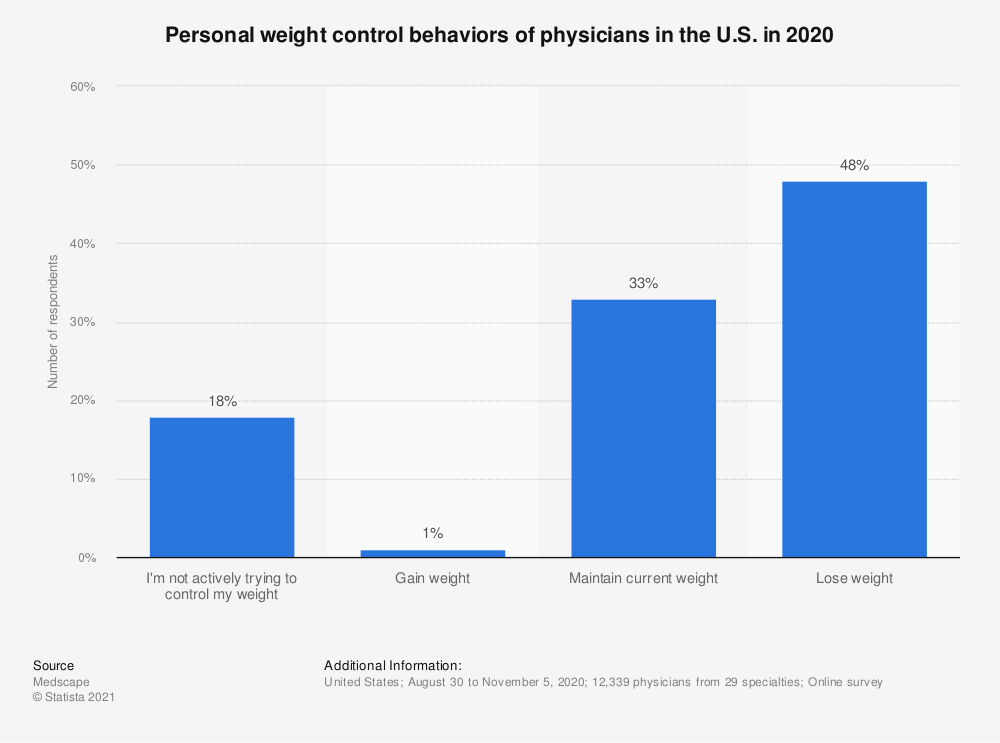 Statistic: Personal weight control behaviors of physicians in the U.S. in 2019 | Statista