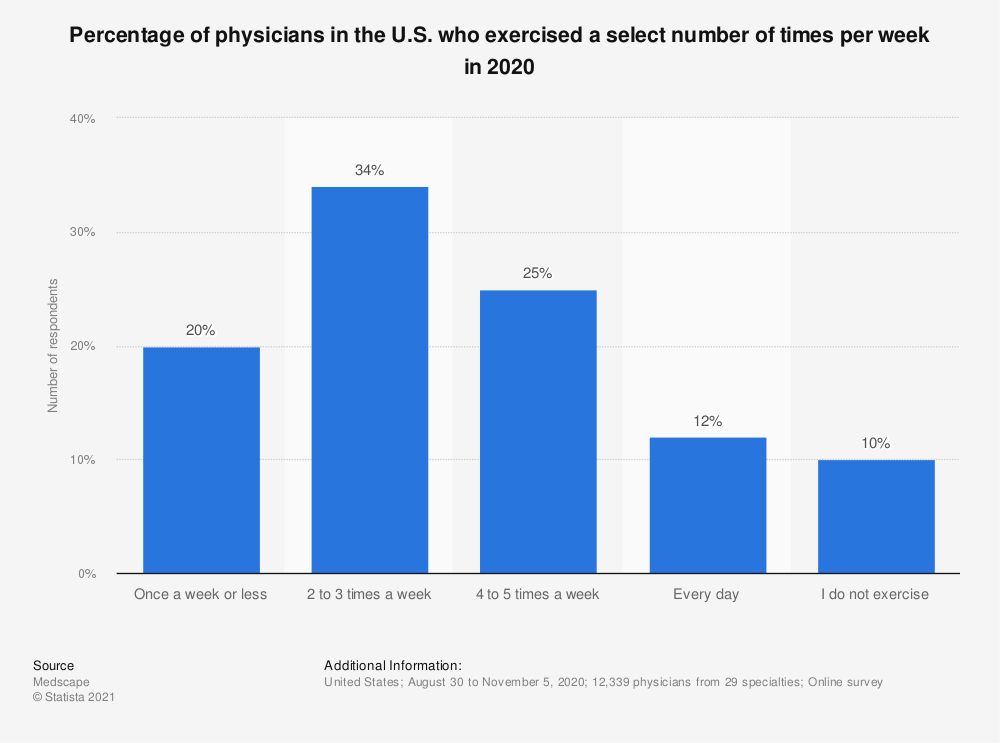 Statistic: Percentage of physicians in the U.S. who exercised a select number of times per week in 2019, by generation | Statista