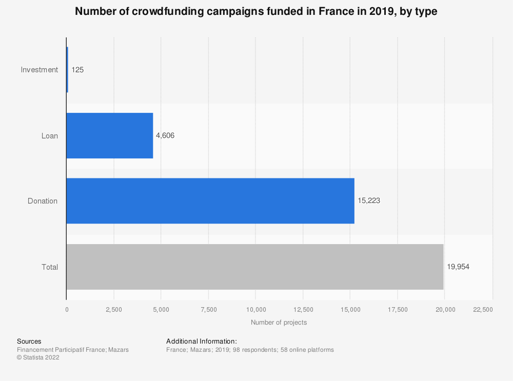 Statistic: Number of crowdfunding campaigns funded in France in 2019, by type | Statista