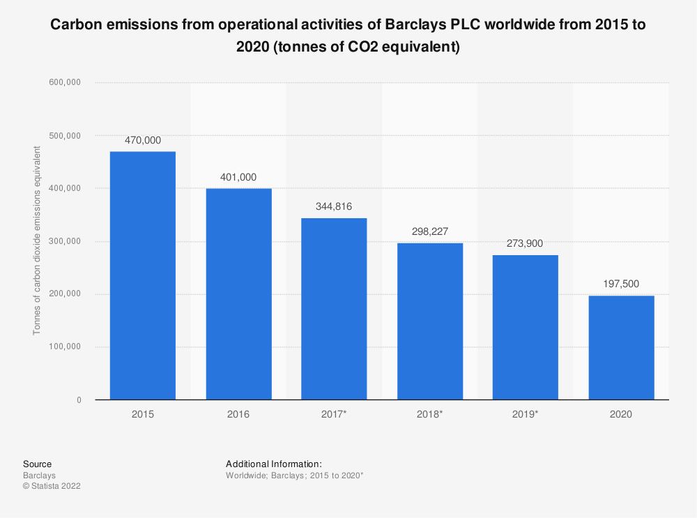 Statistic: Carbon emissions from operational activities of Barclays PLC worldwide from 2015 to 2019 (tonnes of CO2 equivalent) | Statista