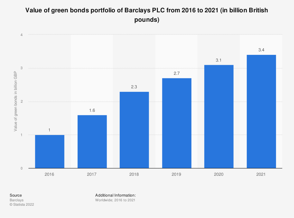 Statistic: Value of green bonds portfolio of Barclays PLC from 2016 to 2019 (in billion British pounds) | Statista