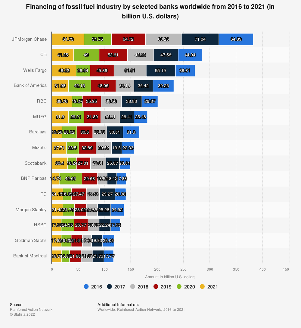 Statistic: Financing of fossil fuel industry by selected banks worldwide from 2016 to 2019 (in billion U.S. dollars)   Statista