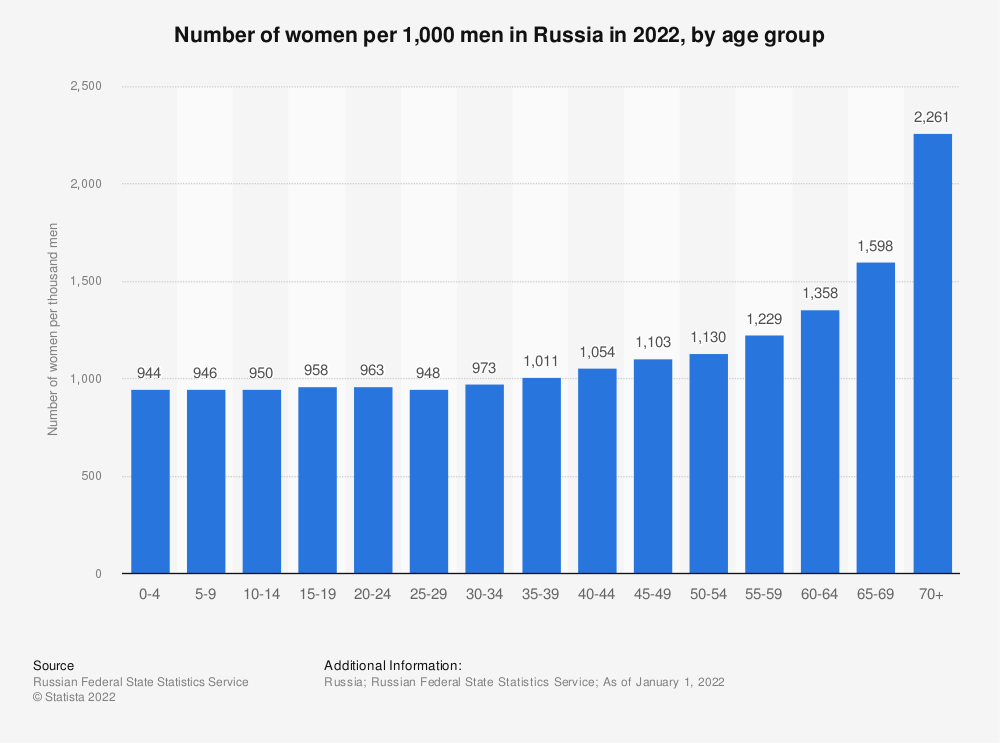 Statistic: Number of women per 1,000 men in Russia in 2020, by age group | Statista