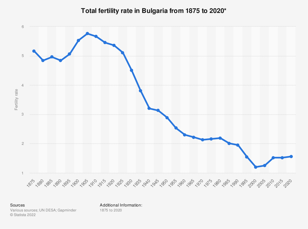 Statistic: Total fertility rate in Bulgaria from 1875 to 2020*   Statista